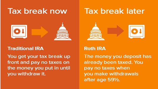 Traditional IRAs and Roth IRAs are long term savings vehicles